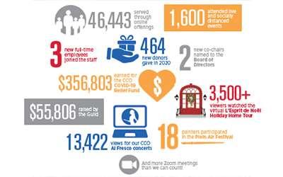 Read CCO's 2020 Annual Report